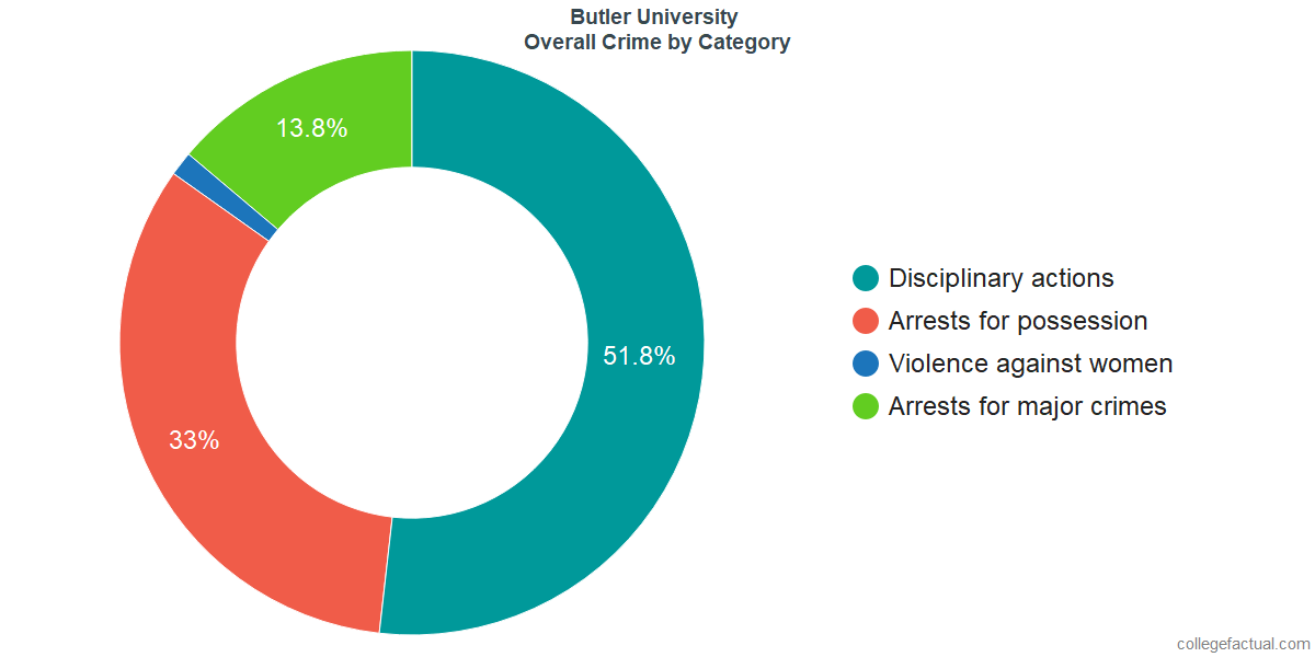 Overall Crime and Safety Incidents at Butler University by Category