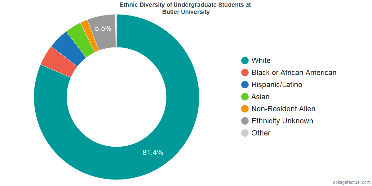 Ethnic Diversity of Undergraduates at Butler University
