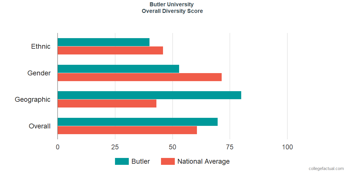 Overall Diversity at Butler University