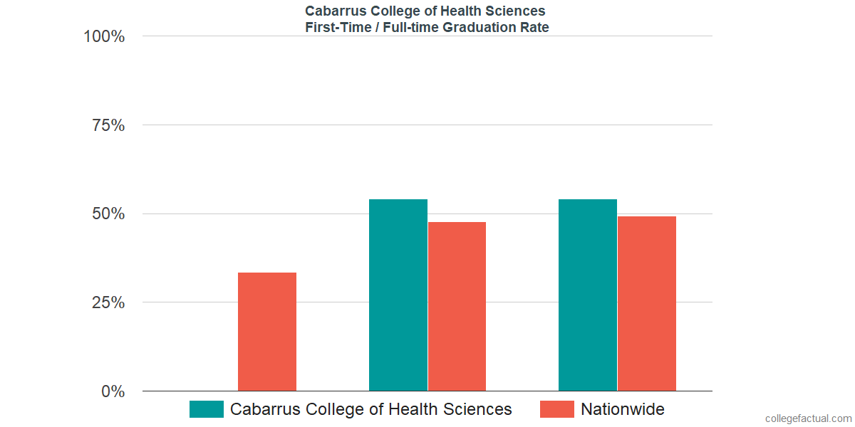 Graduation rates for first-time / full-time students at Cabarrus College of Health Sciences
