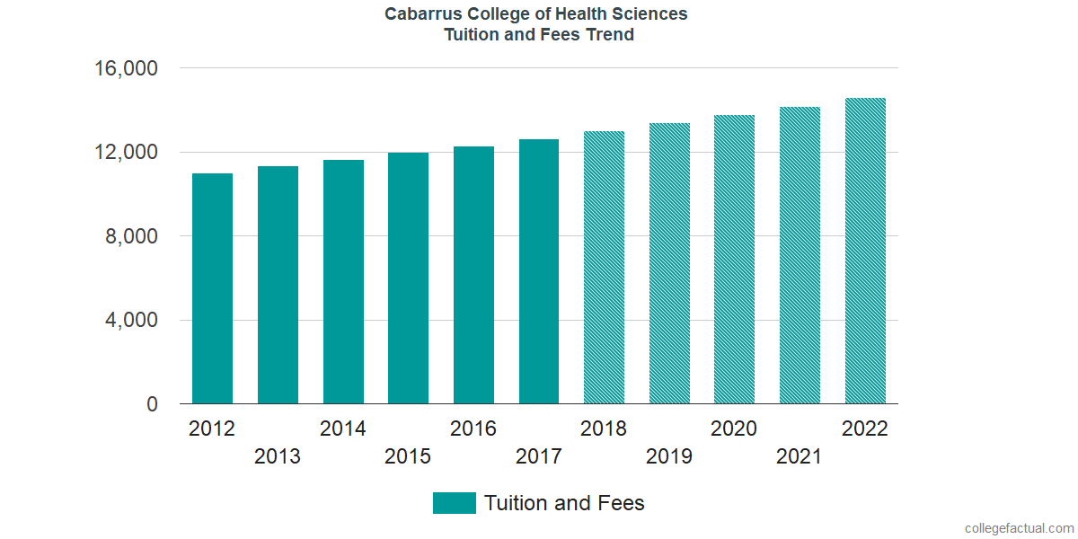 Tuition and Fees Trends at Cabarrus College of Health Sciences