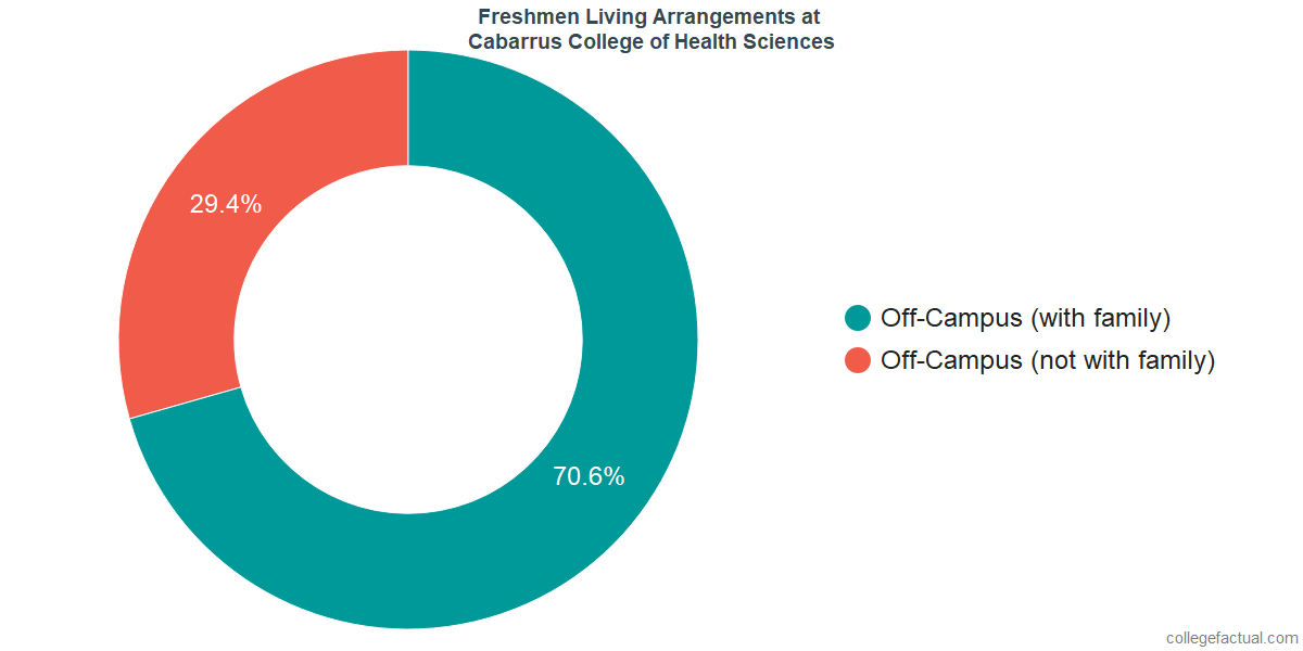 Freshmen Living Arrangements at Cabarrus College of Health Sciences