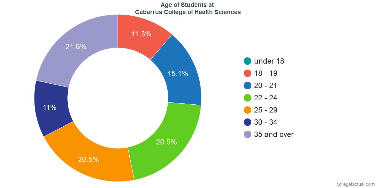 Age of Undergraduates at Cabarrus College of Health Sciences