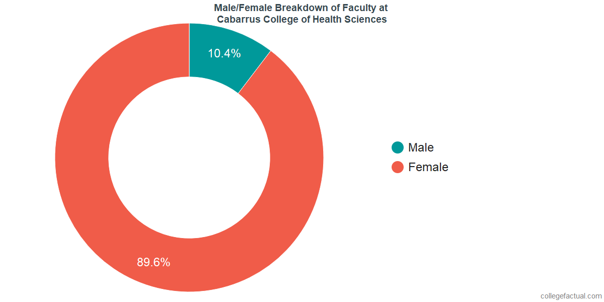 Male/Female Diversity of Faculty at Cabarrus College of Health Sciences
