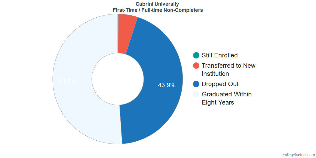 Non-completion rates for first-time / full-time students at Cabrini University
