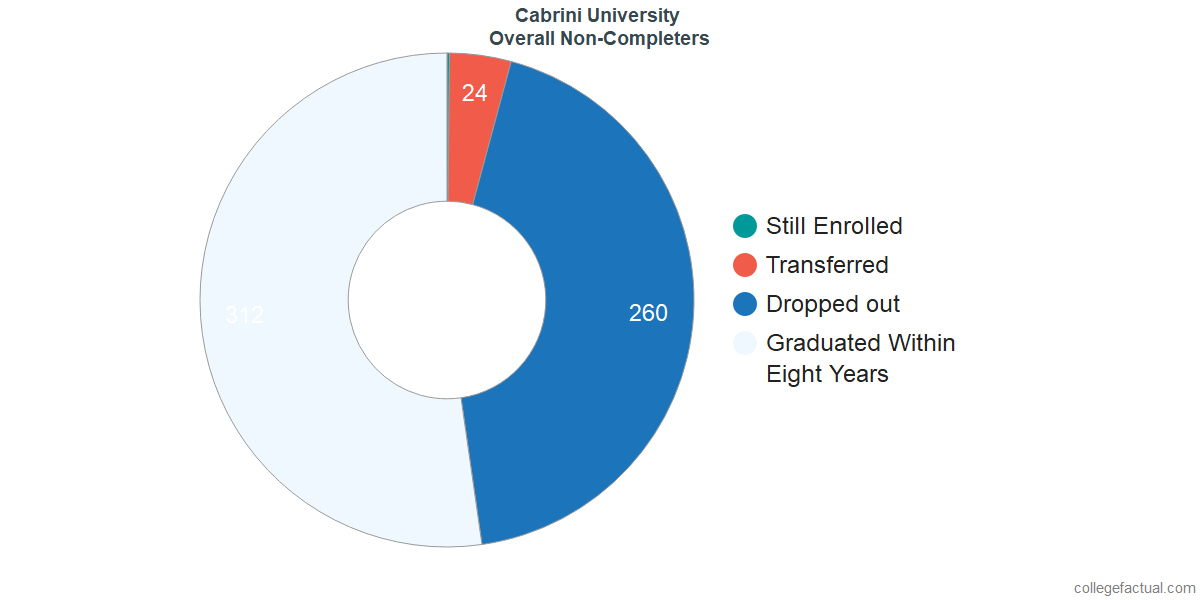 outcomes for students who failed to graduate from Cabrini University