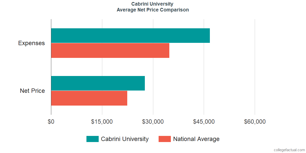 Net Price Comparisons at Cabrini University