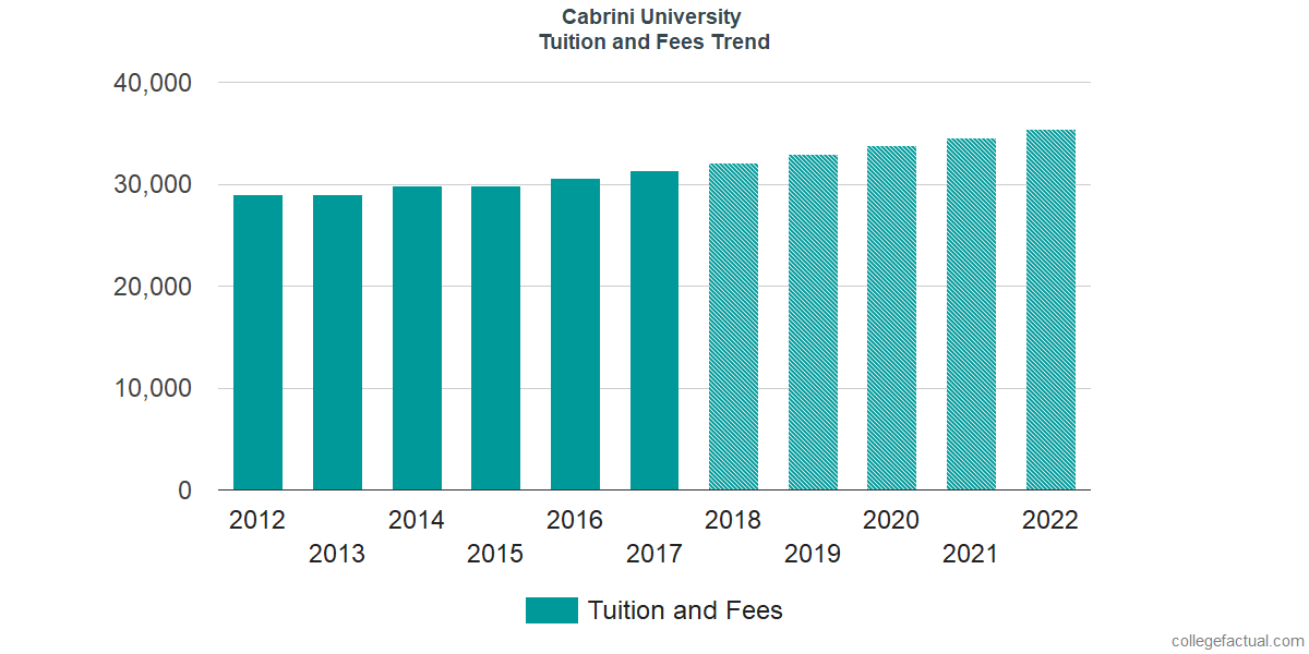 Tuition and Fees Trends at Cabrini University