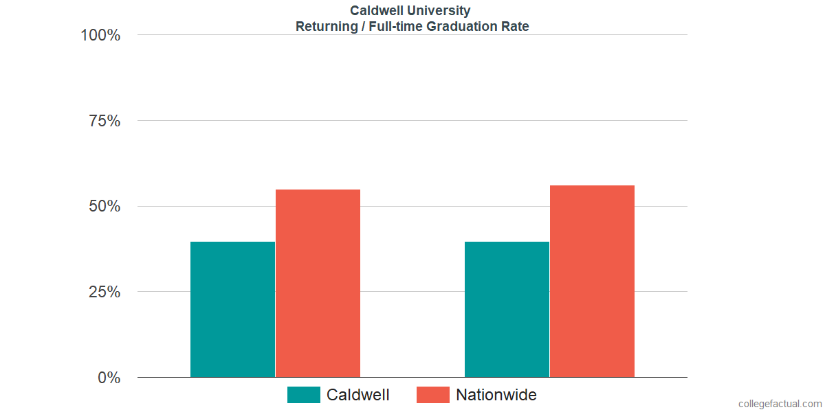 Graduation rates for returning / full-time students at Caldwell University