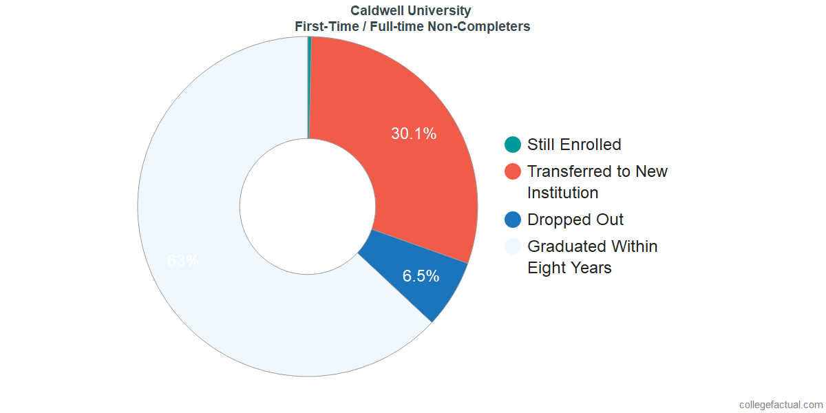 Non-completion rates for first-time / full-time students at Caldwell University