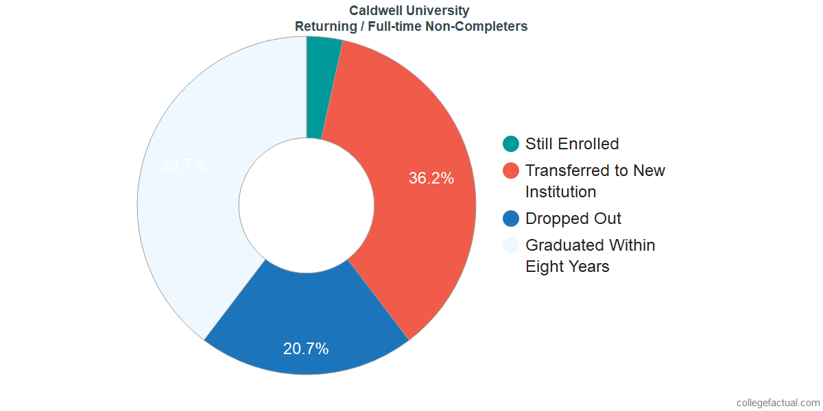 Non-completion rates for returning / full-time students at Caldwell University