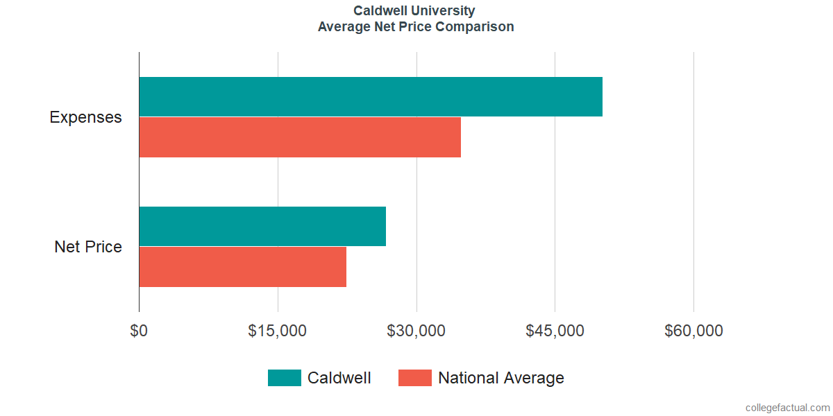 Net Price Comparisons at Caldwell University