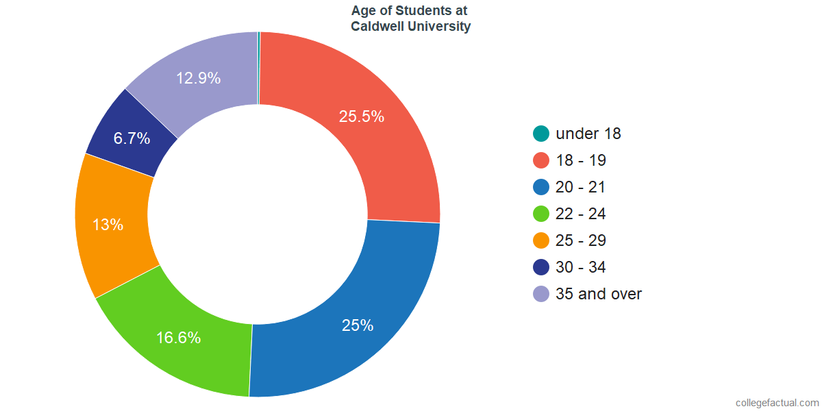 Age of Undergraduates at Caldwell University