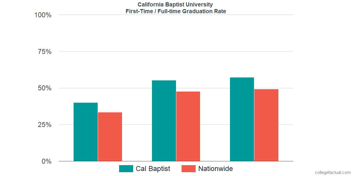 Graduation rates for first time / full-time students at California Baptist University