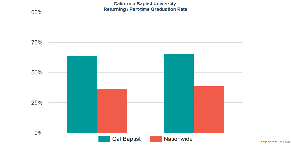 Graduation rates for returning / part-time students at California Baptist University