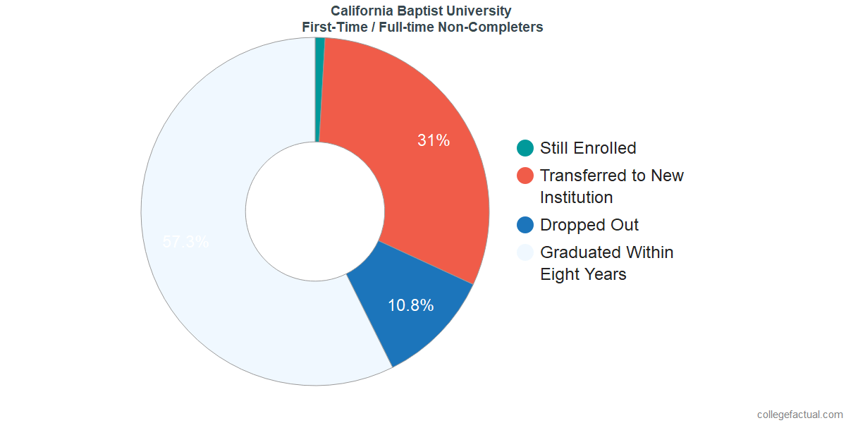 Non-completion rates for first-time / full-time students at California Baptist University