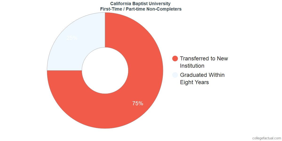 Non-completion rates for first-time / part-time students at California Baptist University