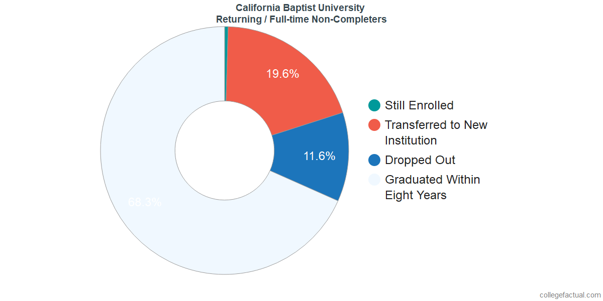 Non-completion rates for returning / full-time students at California Baptist University