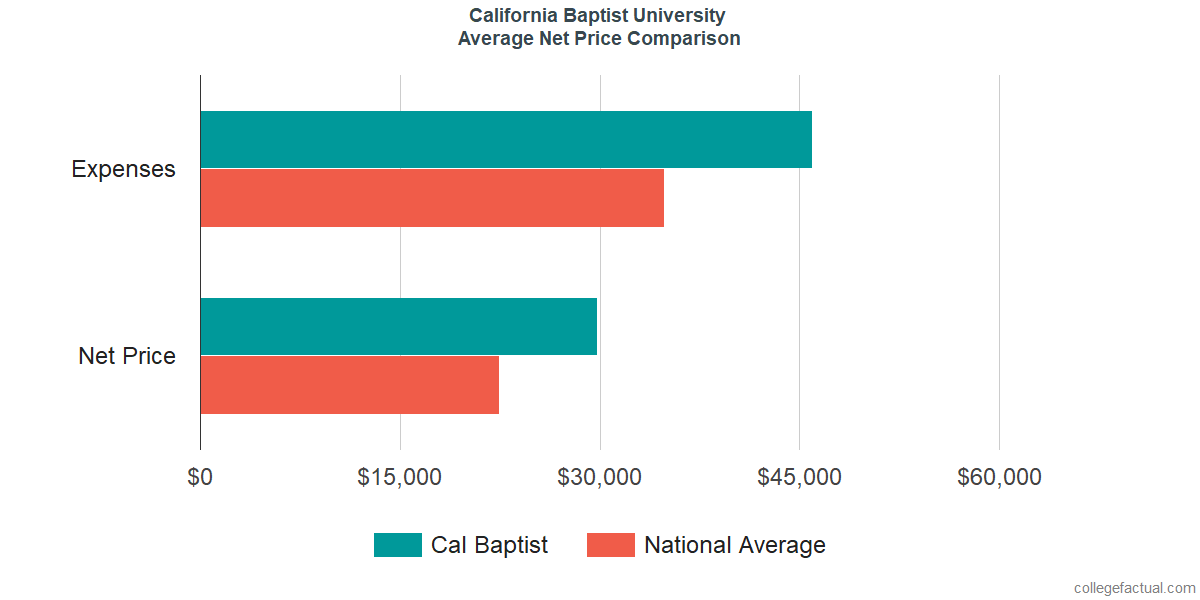 Net Price Comparisons at California Baptist University