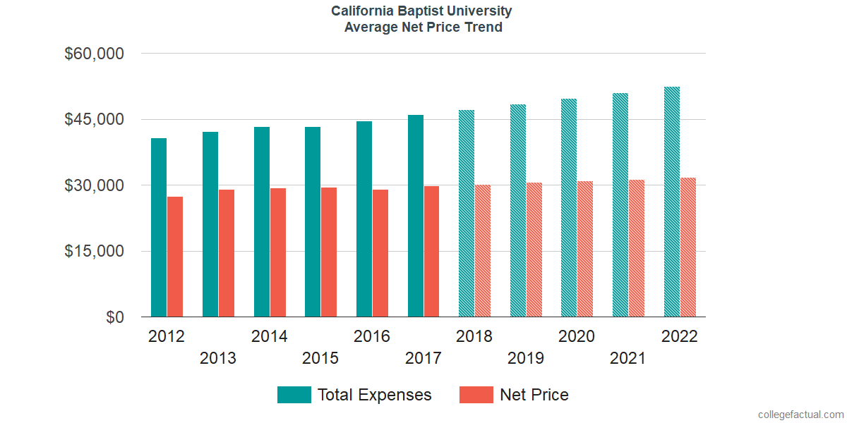 Net Price Trends at California Baptist University