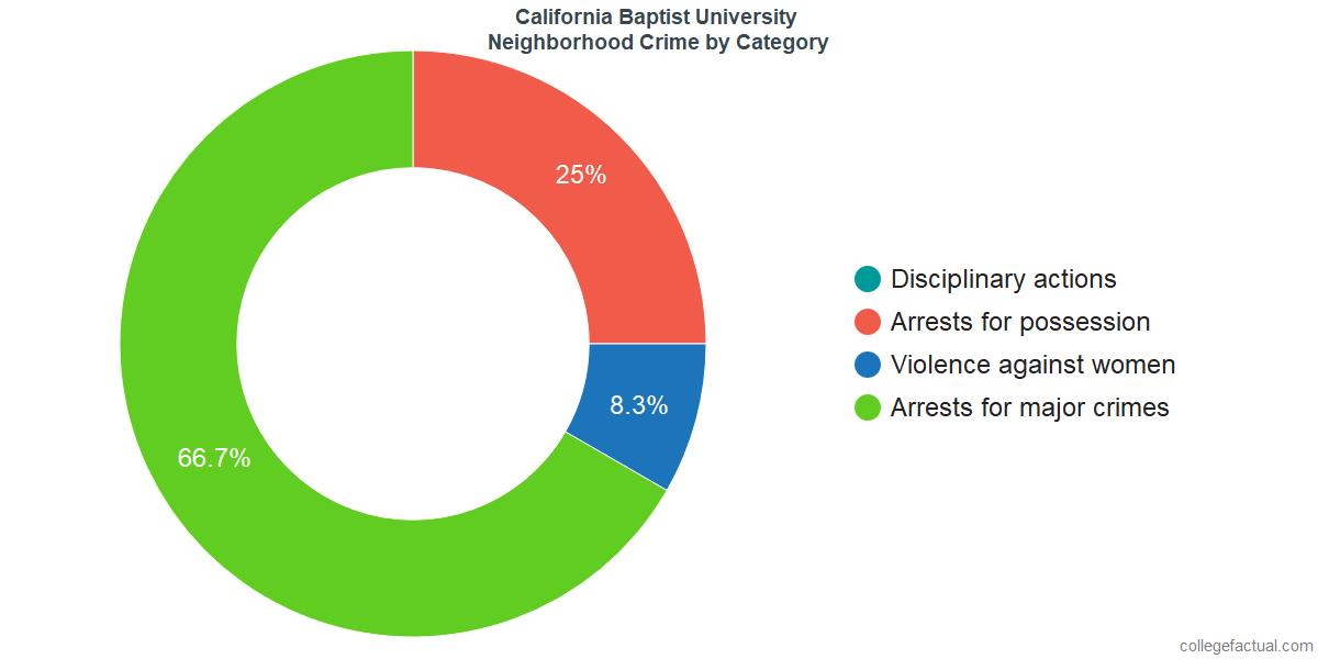 Riverside Neighborhood Crime and Safety Incidents at California Baptist University by Category
