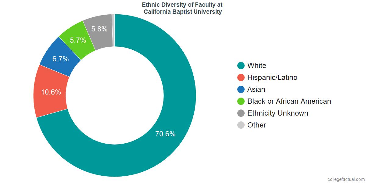 Ethnic Diversity of Faculty at California Baptist University