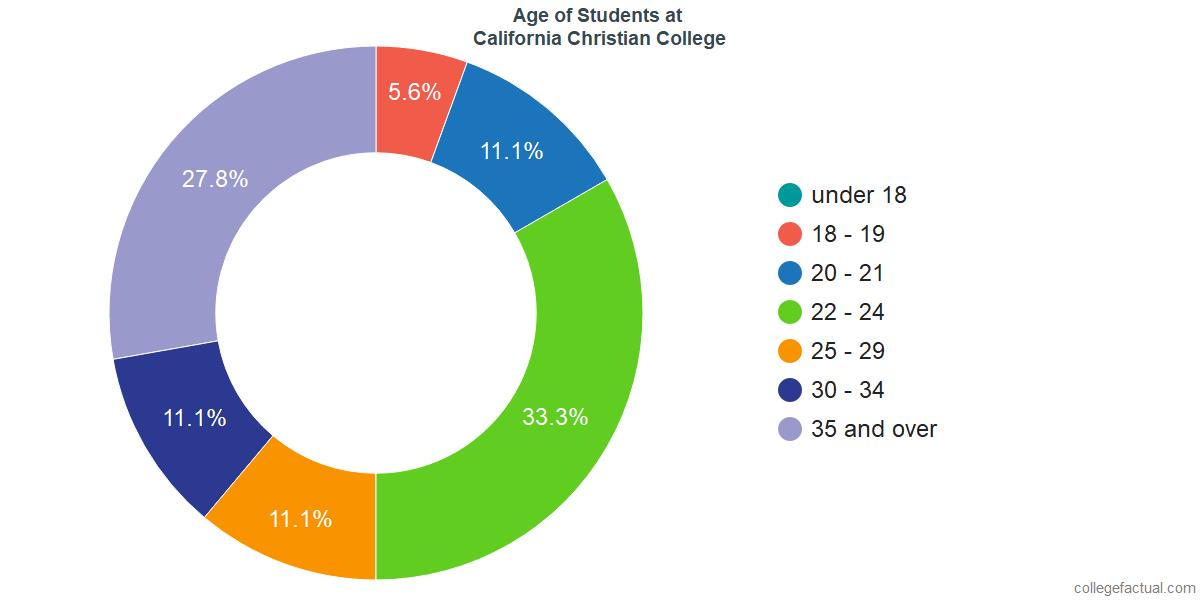 Age of Undergraduates at California Christian College