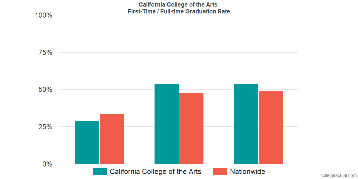 Graduation rates for first-time / full-time students at California College of the Arts