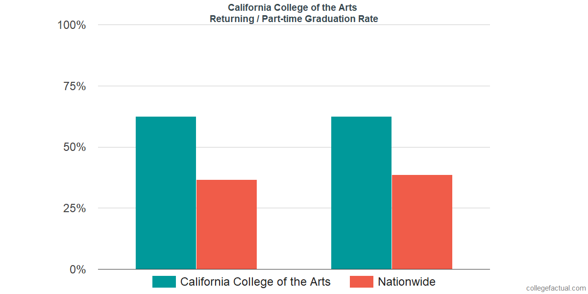 Graduation rates for returning / part-time students at California College of the Arts