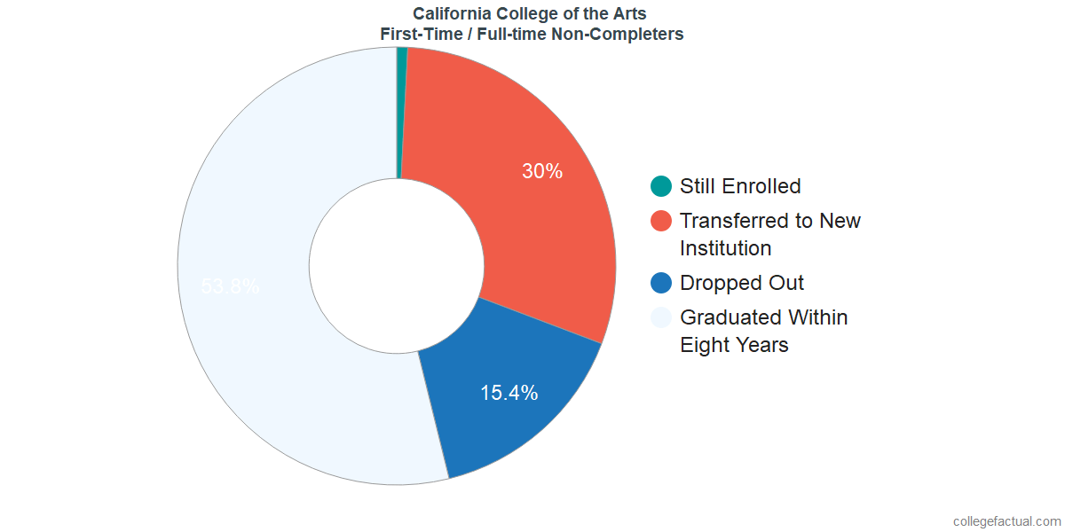 Non-completion rates for first-time / full-time students at California College of the Arts