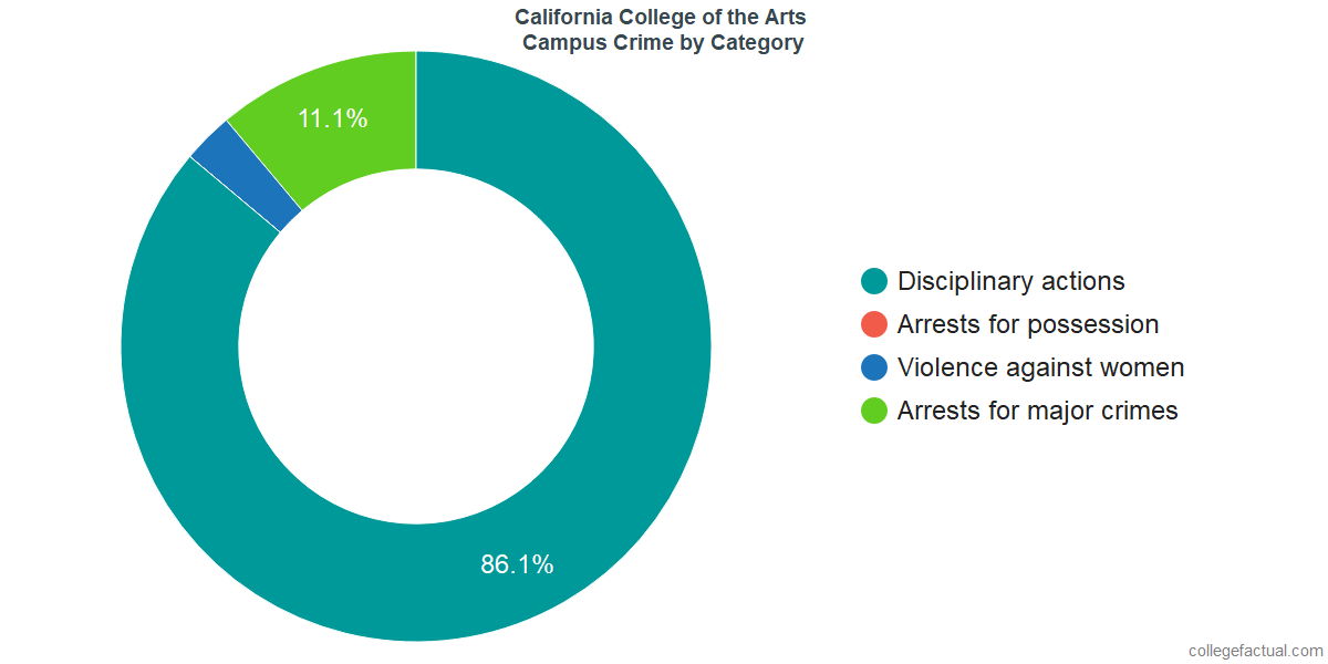 On-Campus Crime and Safety Incidents at California College of the Arts by Category