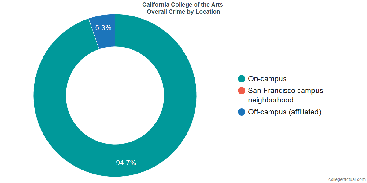 Overall Crime and Safety Incidents at California College of the Arts by Location