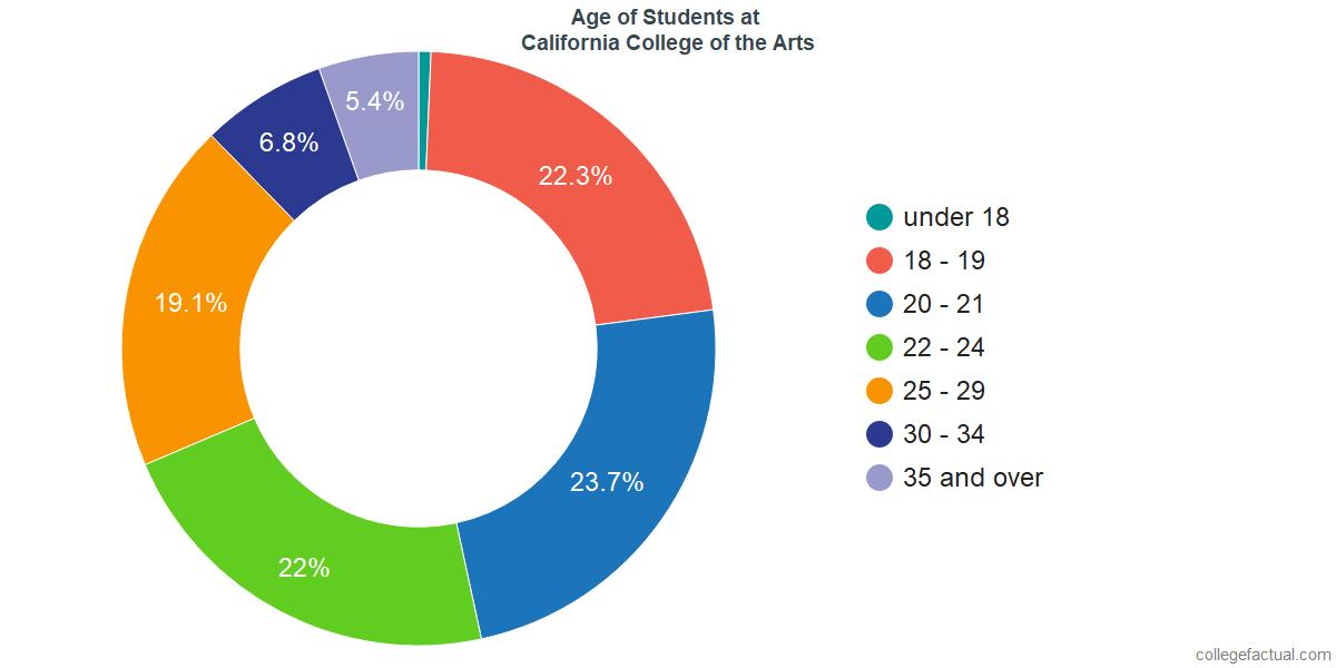Age of Undergraduates at California College of the Arts