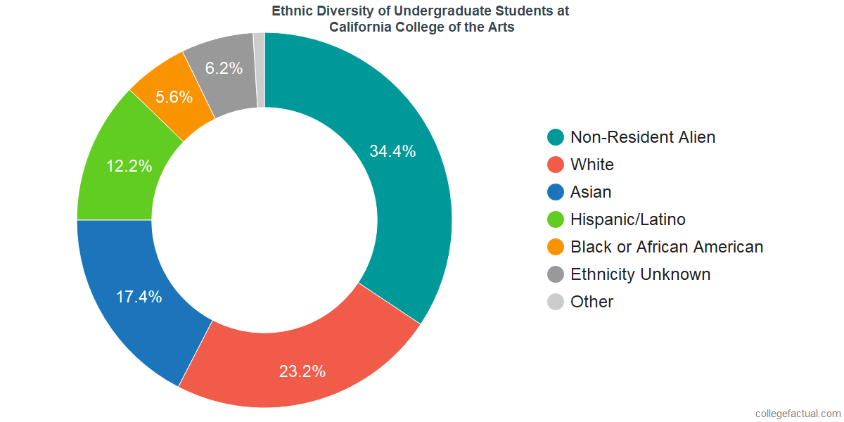 Ethnic Diversity of Undergraduates at California College of the Arts