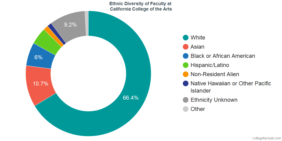 Ethnic Diversity of Faculty at California College of the Arts