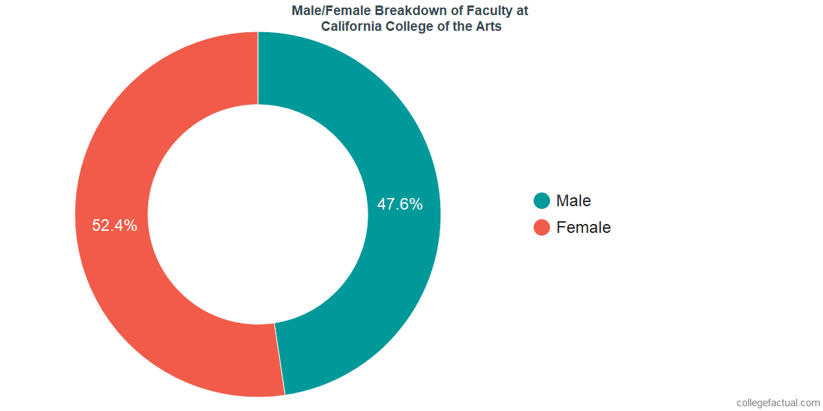 Male/Female Diversity of Faculty at California College of the Arts