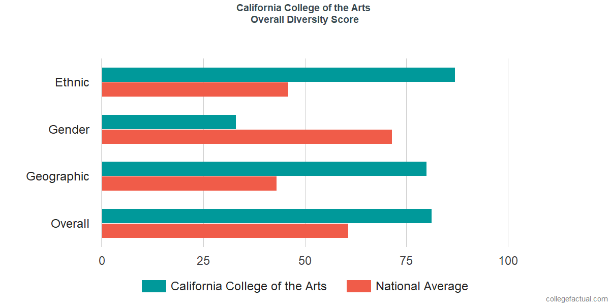 Overall Diversity at California College of the Arts