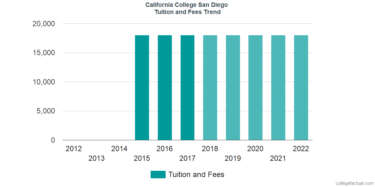 Tuition and Fees Trends at California College San Diego