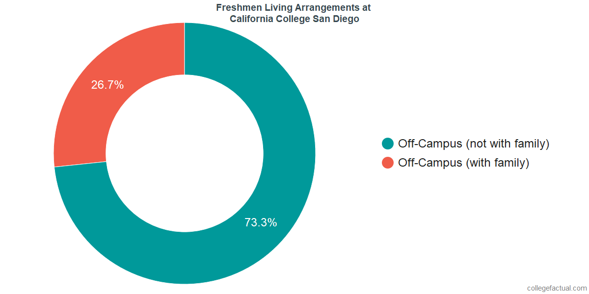 Freshmen Living Arrangements at California College San Diego