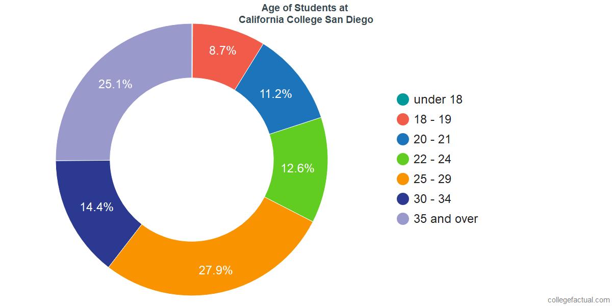 Age of Undergraduates at California College San Diego