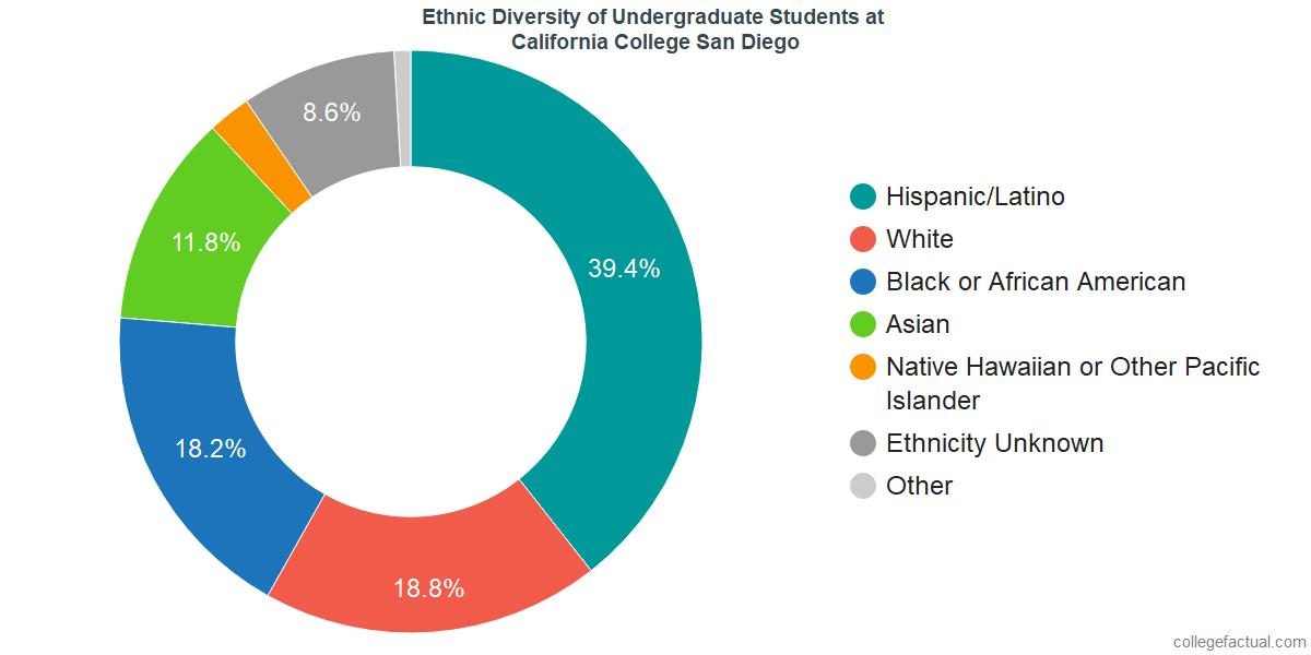 Ethnic Diversity of Undergraduates at California College San Diego