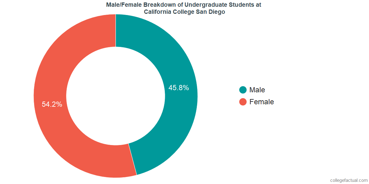 Male/Female Diversity of Undergraduates at California College San Diego