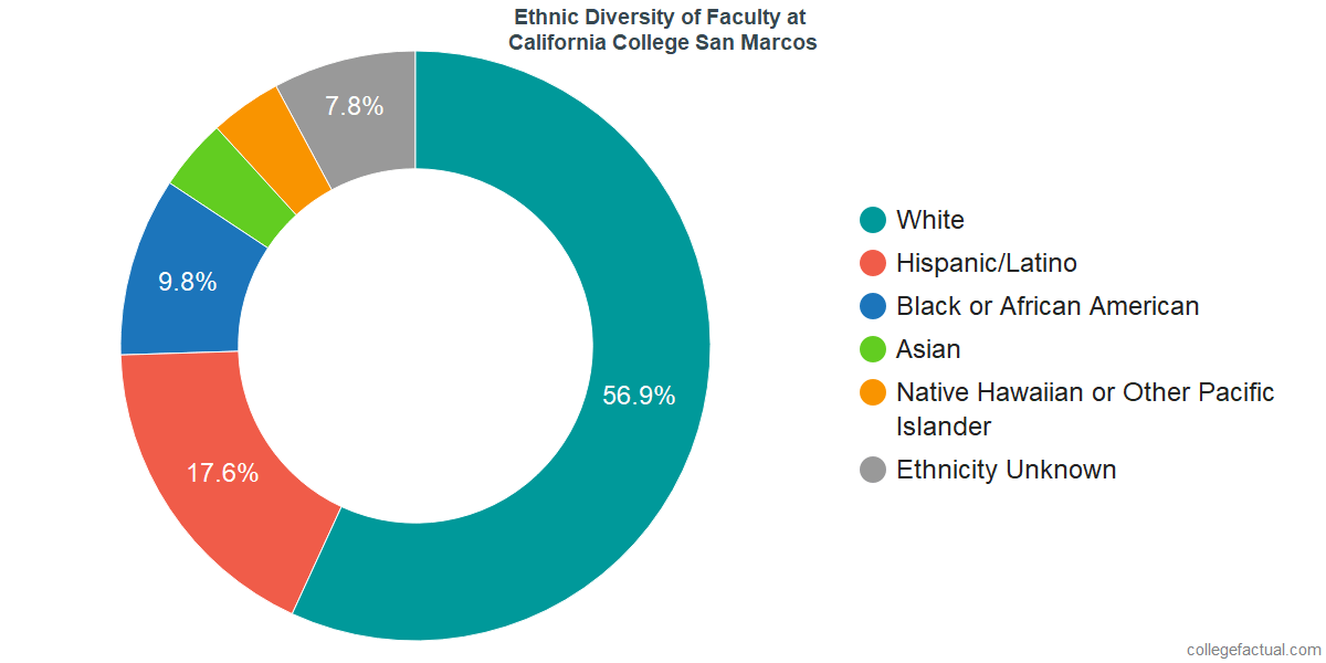 Ethnic Diversity of Faculty at California College San Diego
