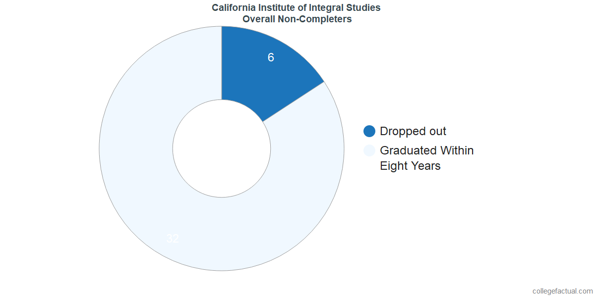 outcomes for students who failed to graduate from California Institute of Integral Studies