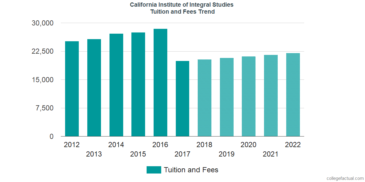 Tuition and Fees Trends at California Institute of Integral Studies