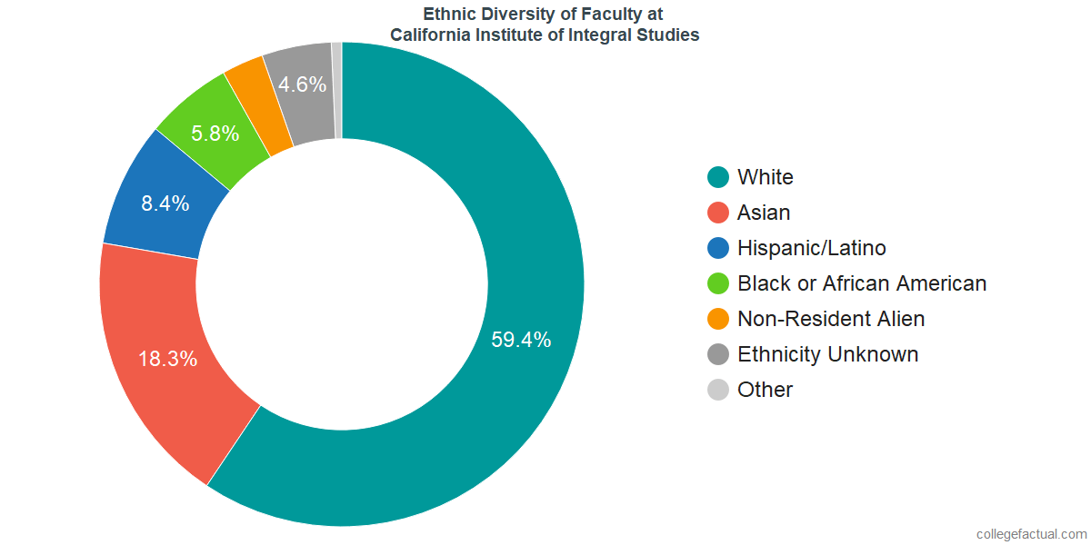 Ethnic Diversity of Faculty at California Institute of Integral Studies