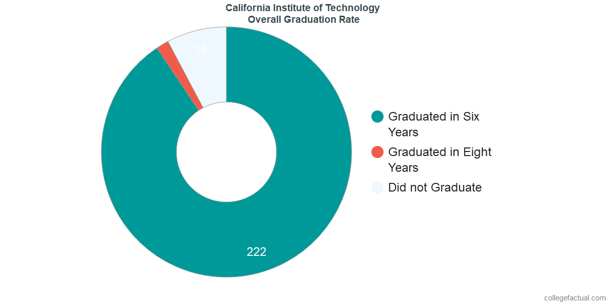 Undergraduate Graduation Rate at California Institute of Technology