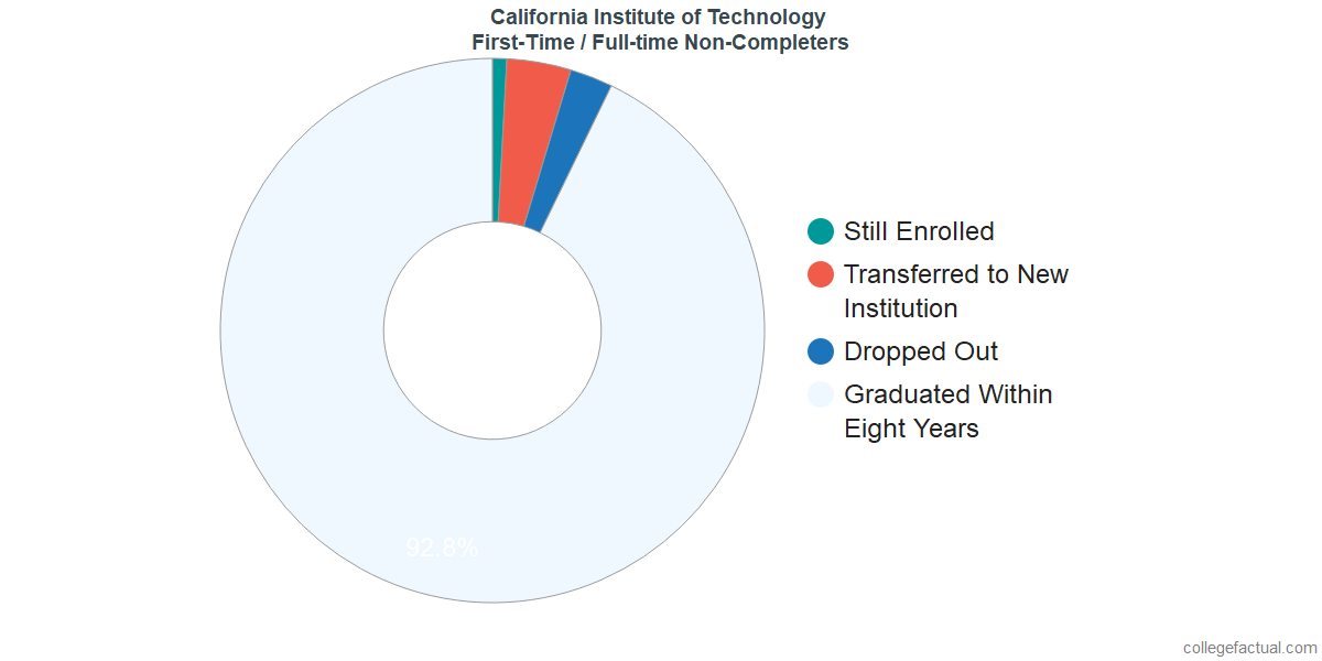 Non-completion rates for first-time / full-time students at California Institute of Technology