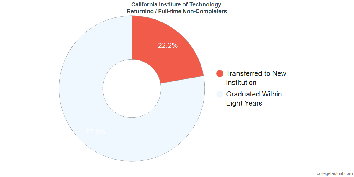 Non-completion rates for returning / full-time students at California Institute of Technology