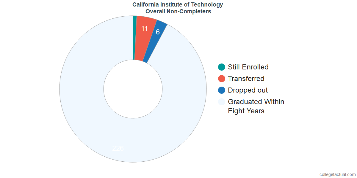 outcomes for students who failed to graduate from California Institute of Technology